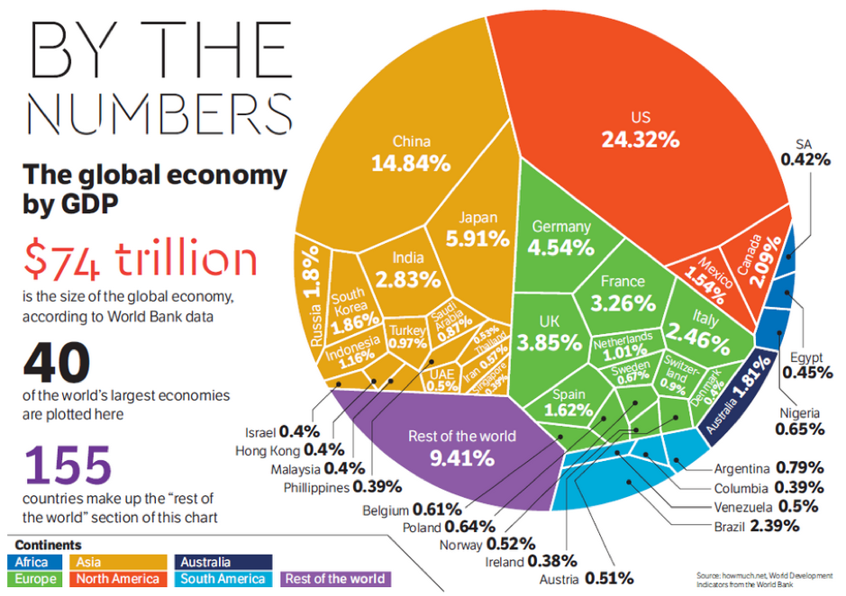 Global Economy by GDP